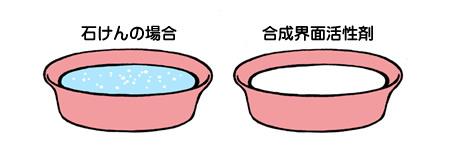 洗面器に白い垢が浮かぶ